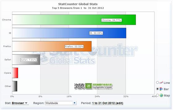 十月份全球主流浏览器市场份额排行榜